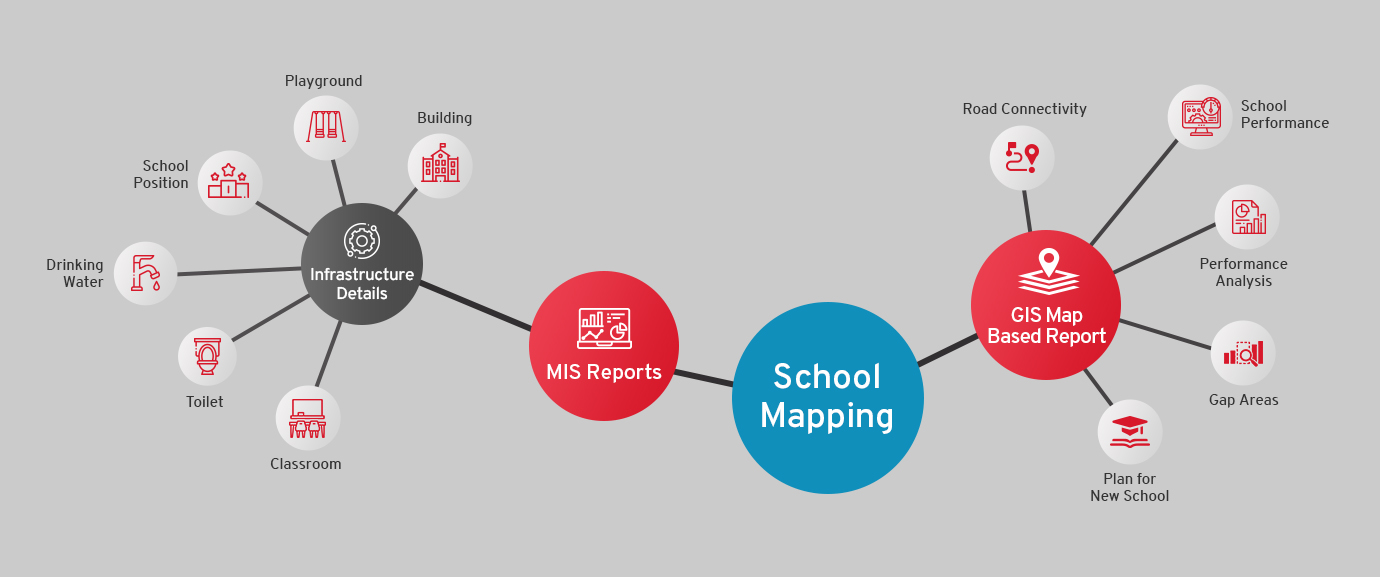 GIS Based School Mapping System Flow Diagram - CSM Technologies