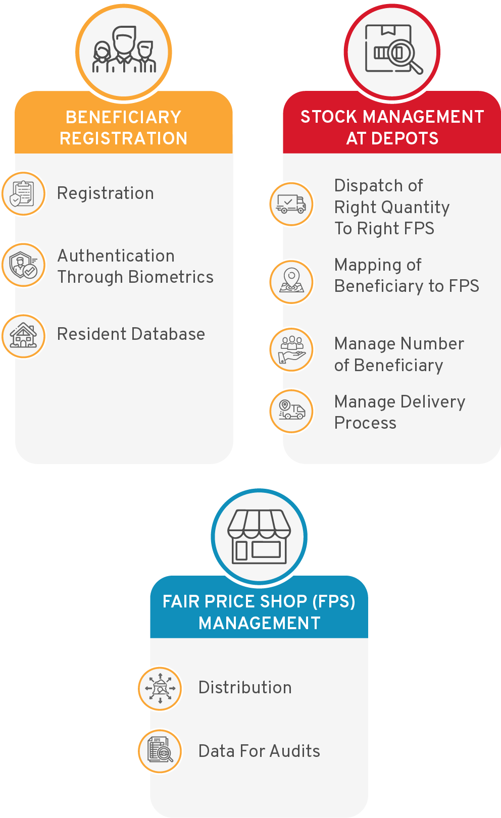 PDS Beneficiary Registration System - CSM Technologies