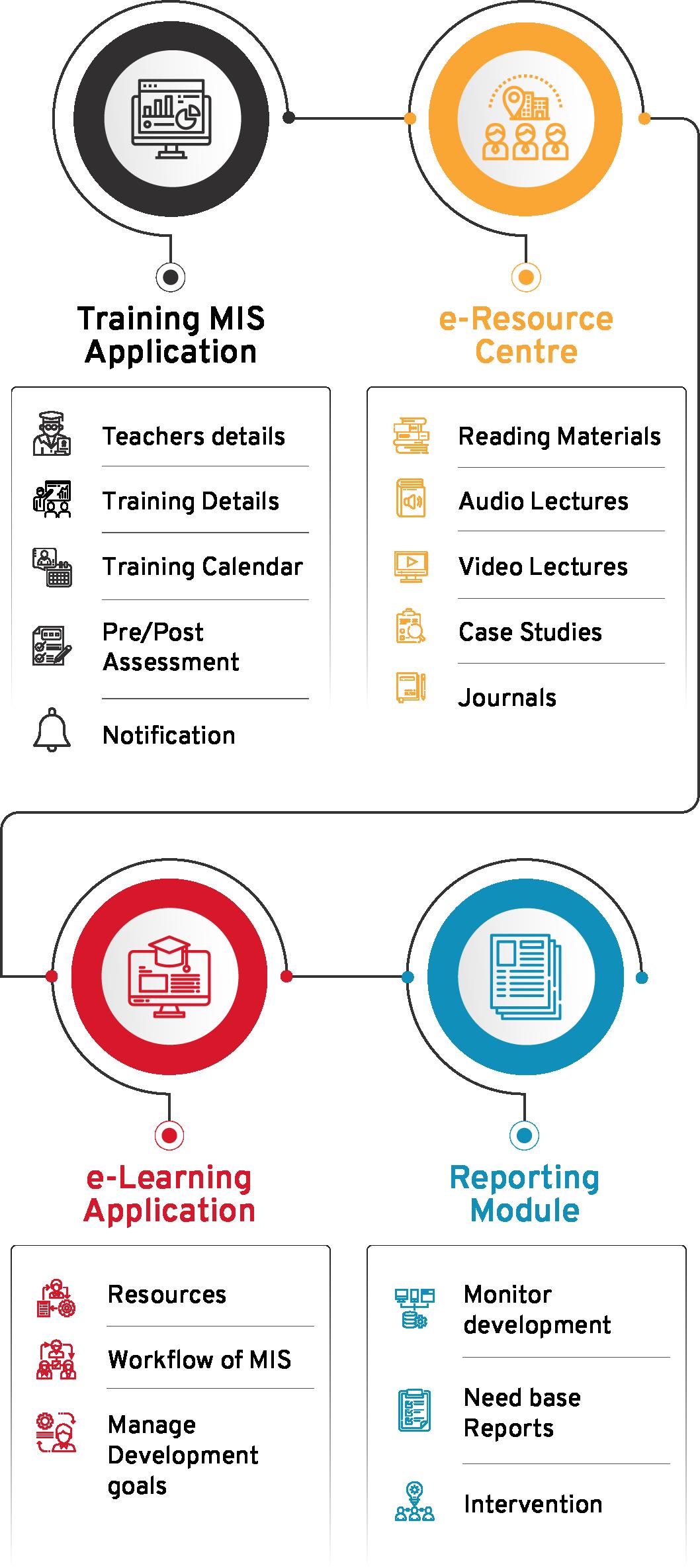 Training Management Information System Diagram Flow - CSM Technologies