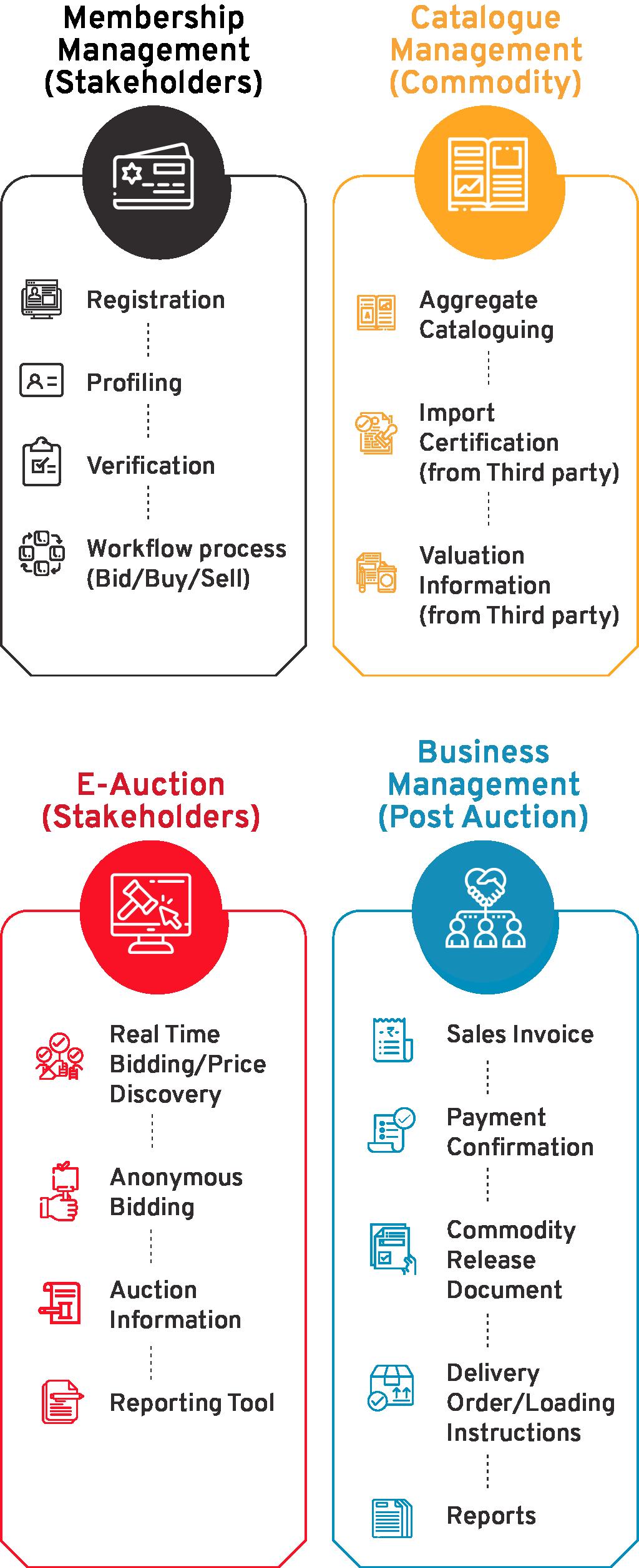 Commodity Auction Automation Flow - CSM Technologies