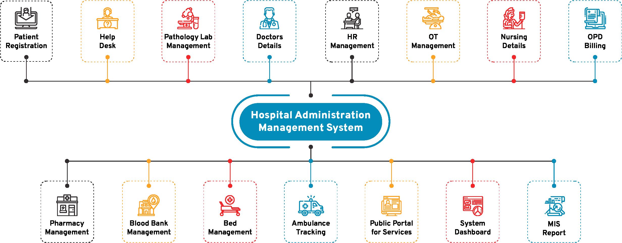 Hospital Administration Management System Flow Diagram - CSM Technologies