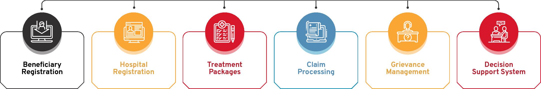 Healthcare Scheme Monitoring System Flow Diagram - CSM Technologies