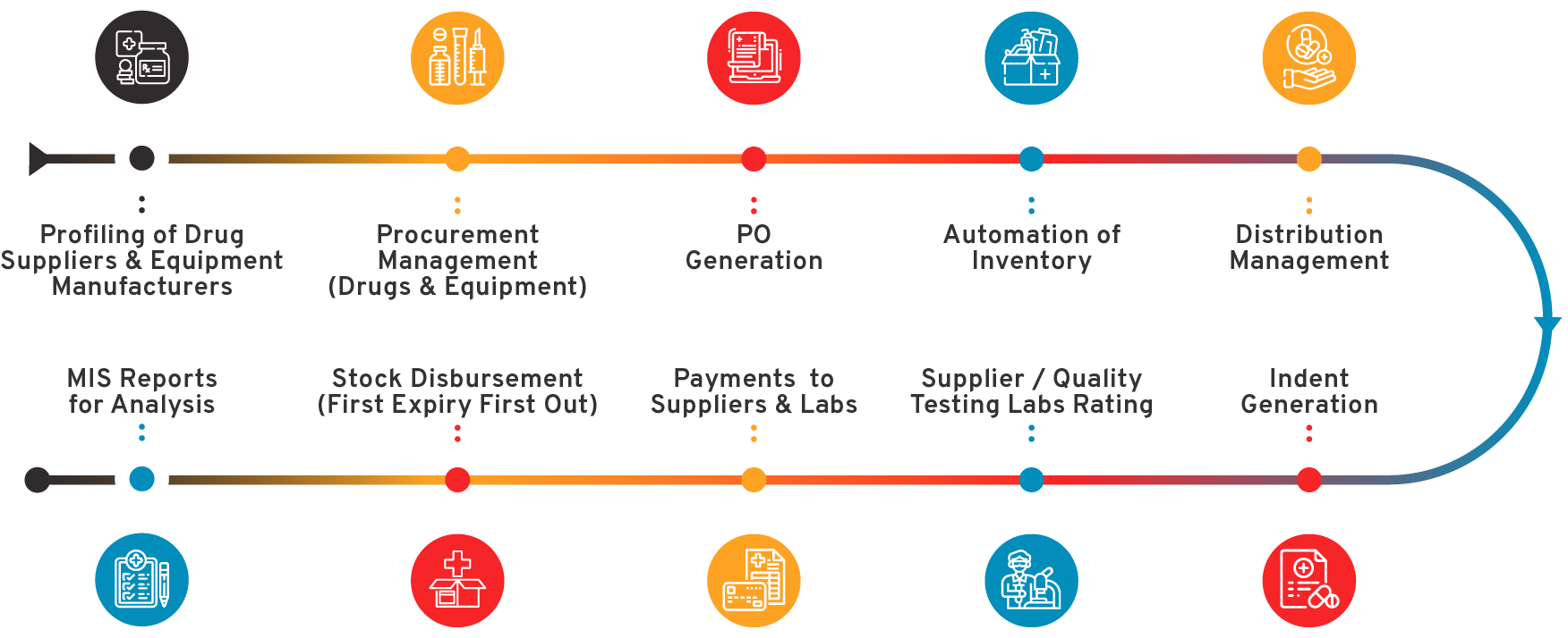 Drug Distribution & Supply Chain System Flow Diagram - CSM Technologies