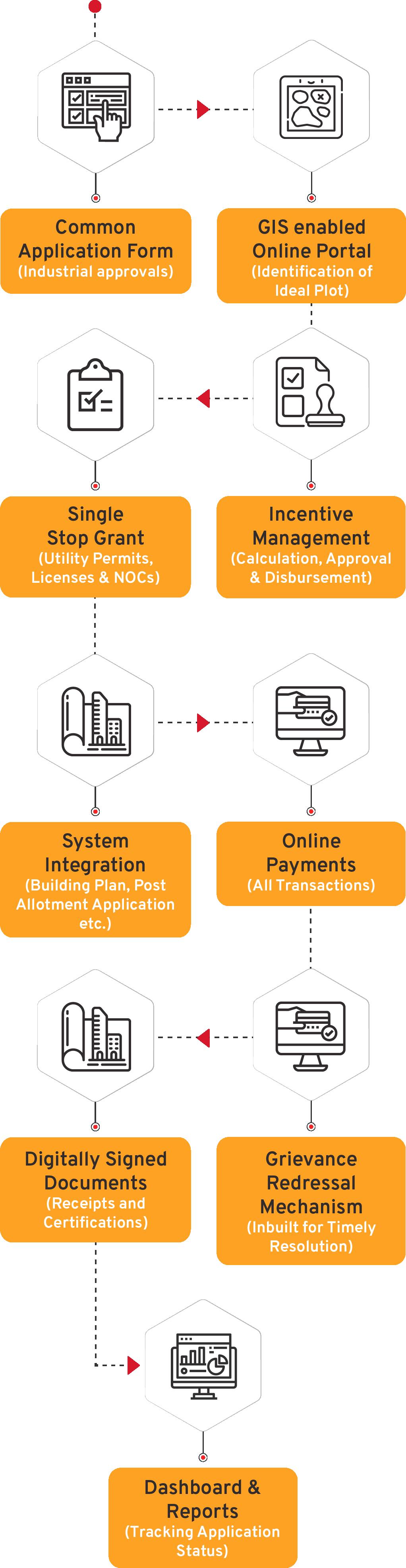 Single Window System Flow Diagrams - CSM Technologies