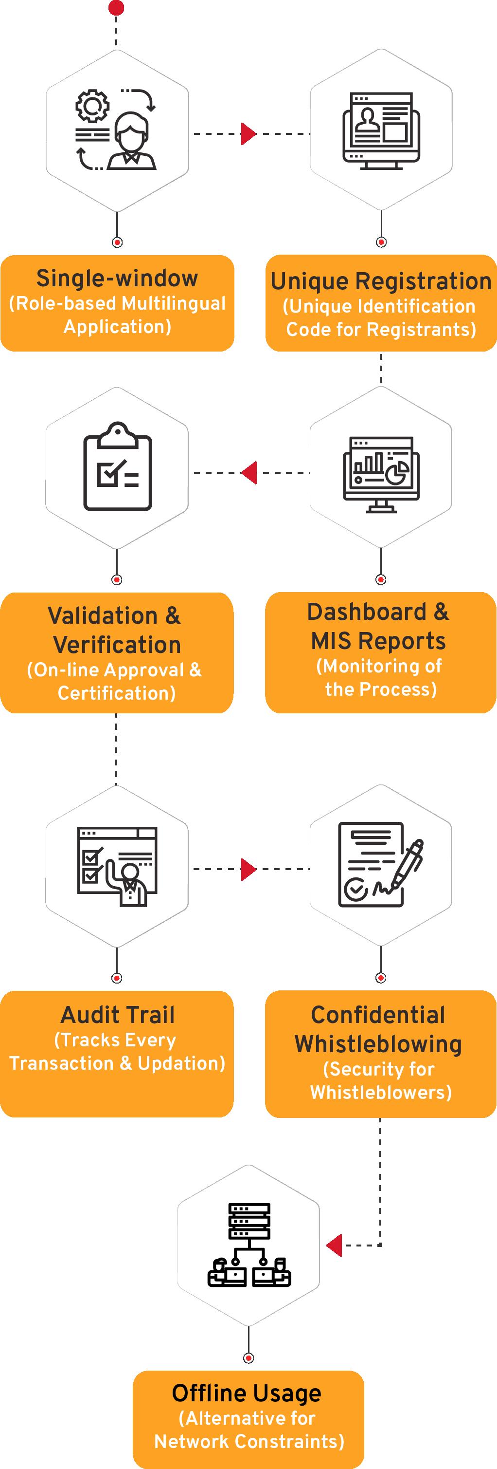 Asset Registration System Flow Diagram - CSM Technologies