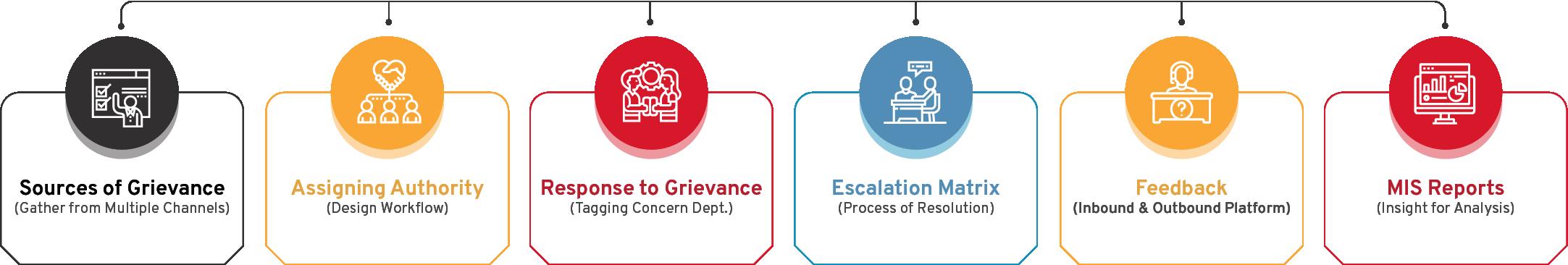 Grievance & Feedback Management System Flow Diagram - CSM Technologies