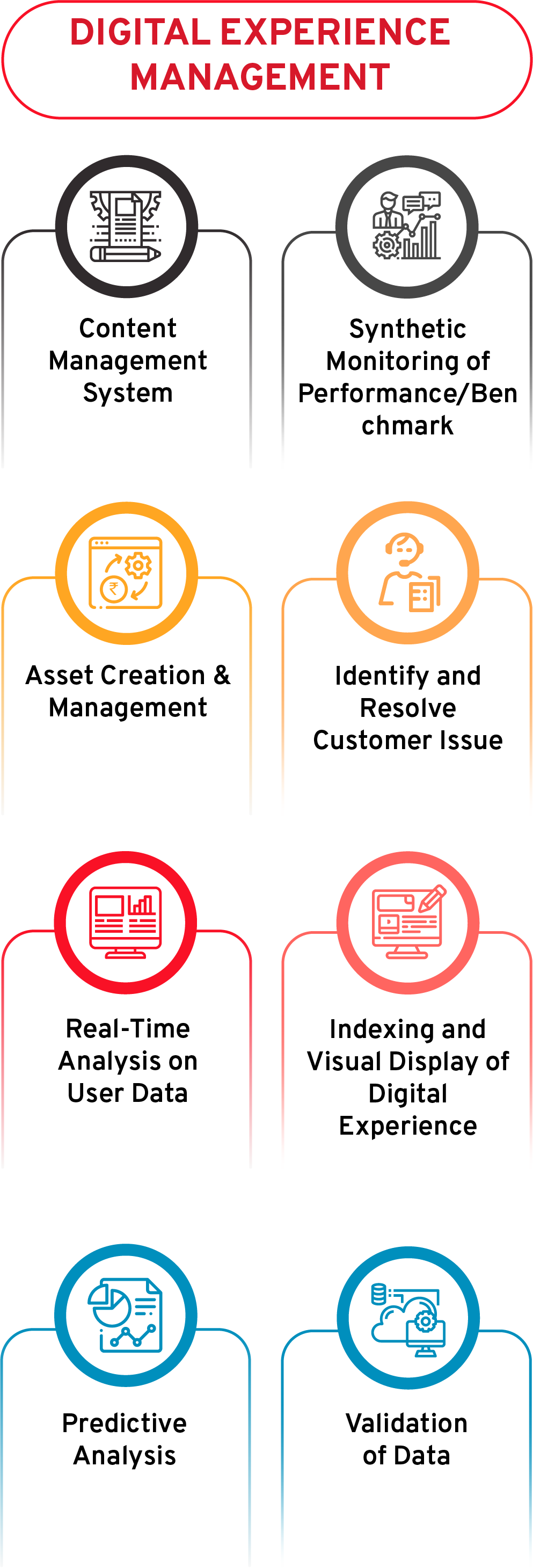 Digital Experience Management System DXP