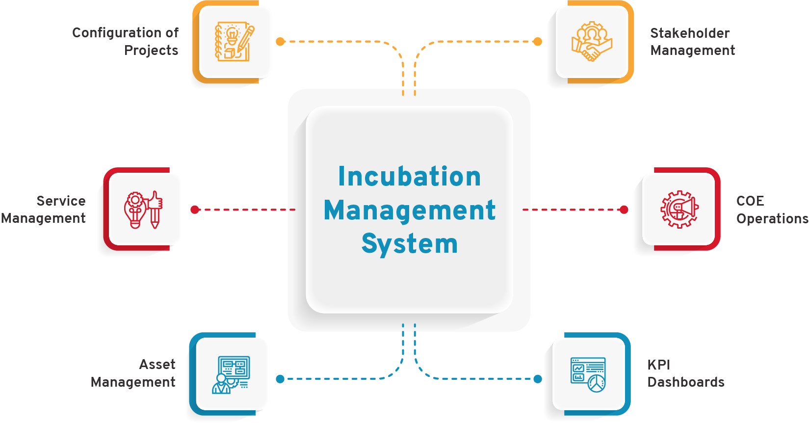 Incubation Management System
